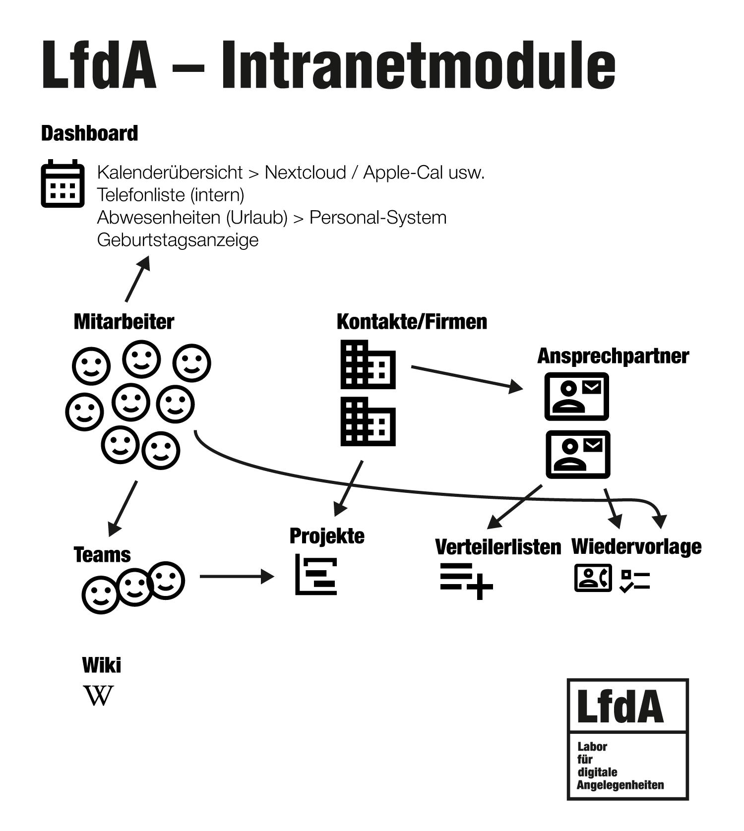 Geburtstagsliste individuelle intranetlösungen | lfda – labor für digitale
